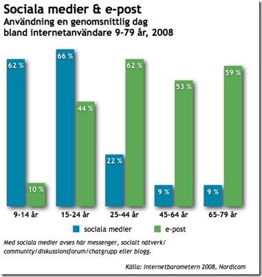 sociala_medier_epost