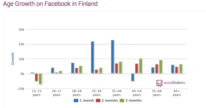 Finland Facebook Statistics, Penetration, Demography - Socialbakers