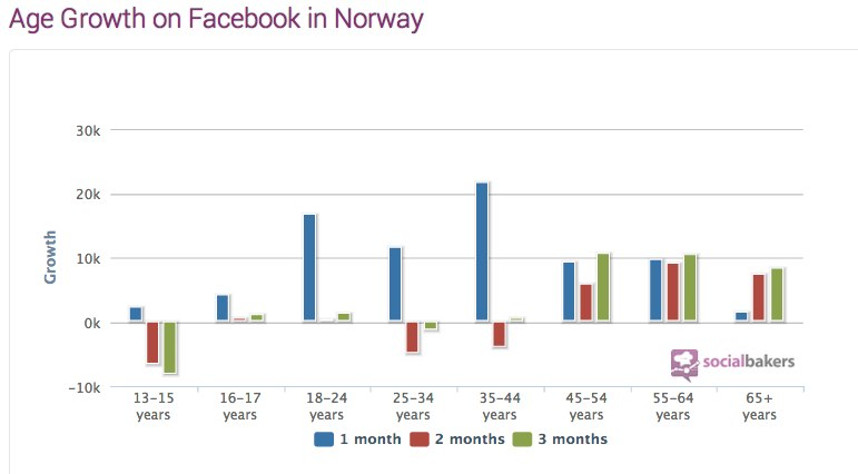 Norway Facebook Statistics, Penetration, Demography - Socialbakers-1