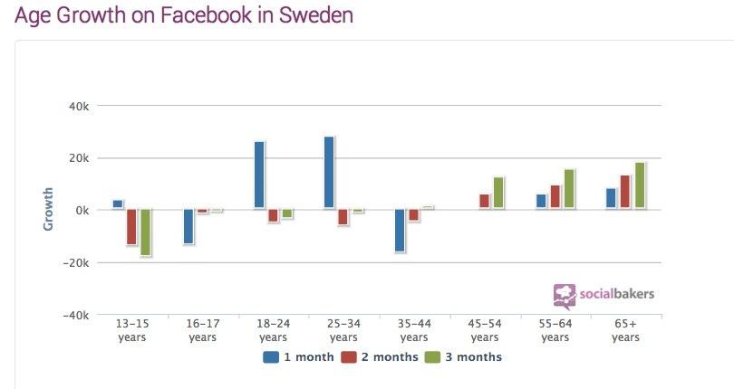 Sweden Facebook Statistics, Penetration, Demography - Socialbakers