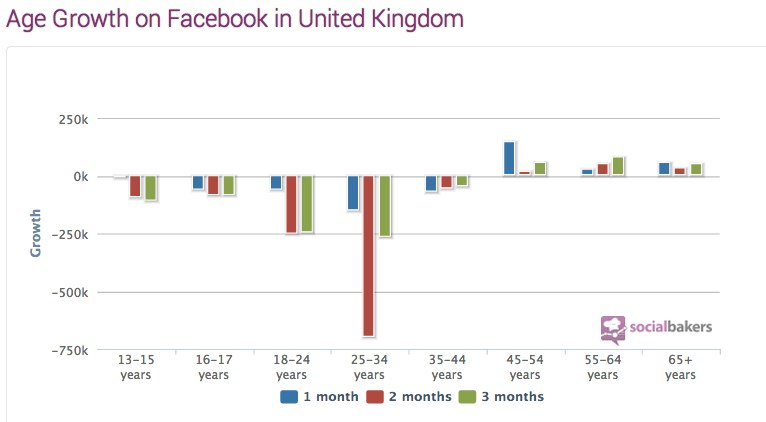 United Kingdom Facebook Statistics, Penetration, Demography - Socialbakers-1