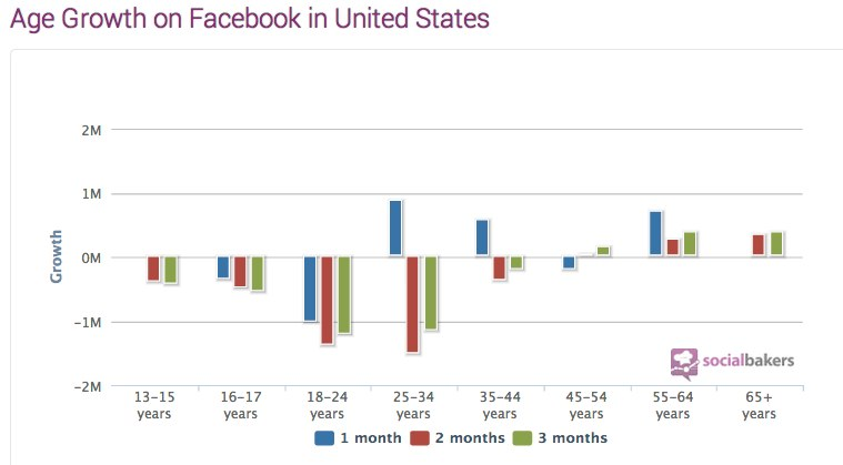 United States Facebook Statistics, Penetration, Demography - Socialbakers-1