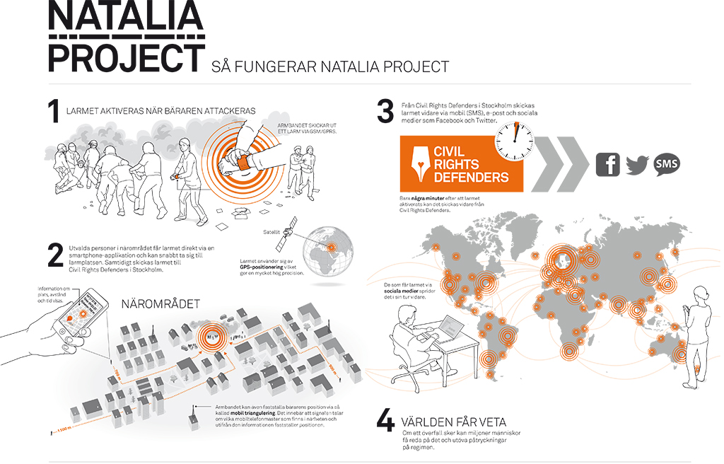 infographic över Project Natalia