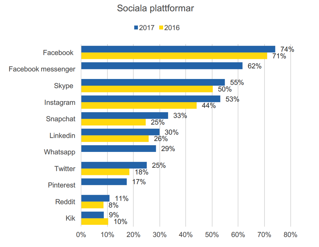 Sociala medier tar alltmer av vår tid och energi i anspråk – men vi börjar få ångest av att ständigt vara uppkopplade.